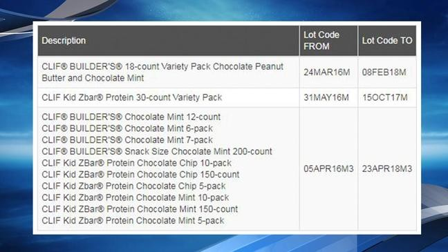 Health Alert: Some Clif Bars under recall for unlisted