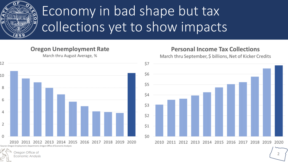 """<p>Tax revenues are up in Oregon despite high unemployment and """"a Great Recession-sized hole,"""" according to the state revenue forecast released Wednesday by the Oregon Office of Economic Analysis. The forecast also predicts Oregon's labor market will return to health during the summer of 2023. The state had seen record low unemployment prior to imposition of COVID-19 restrictions in March. (OOEA){/p}"""